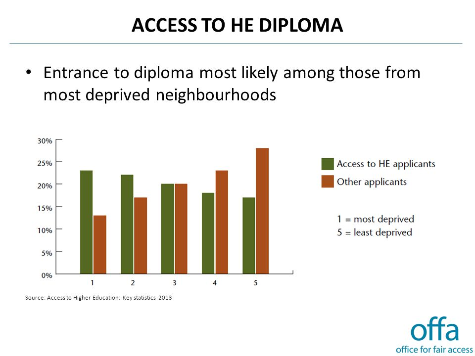 ACCESS TO HE DIPLOMA Entrance to diploma most likely among those from most deprived neighbourhoods Source: Access to Higher Education: Key statistics 2013