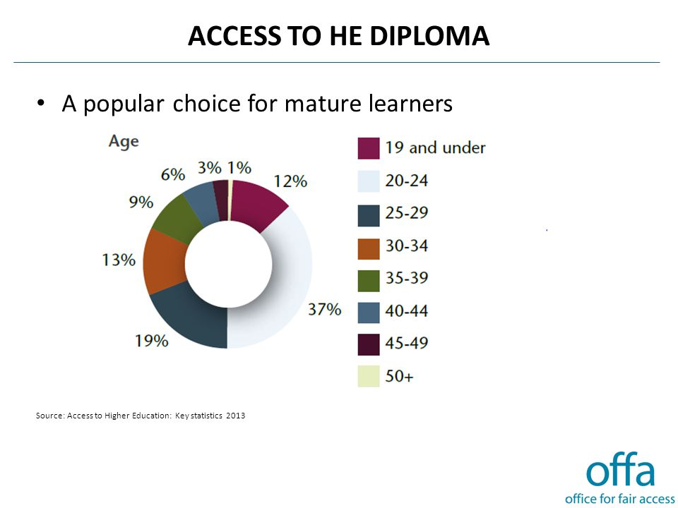 ACCESS TO HE DIPLOMA A popular choice for mature learners Source: Access to Higher Education: Key statistics 2013