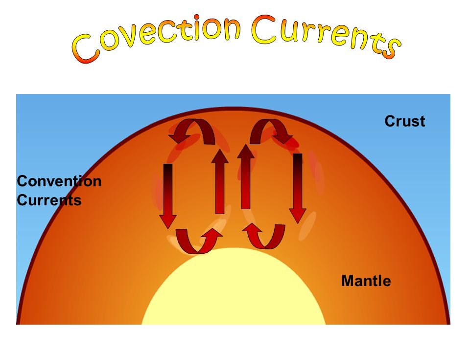 Convention Currents Mantle Crust