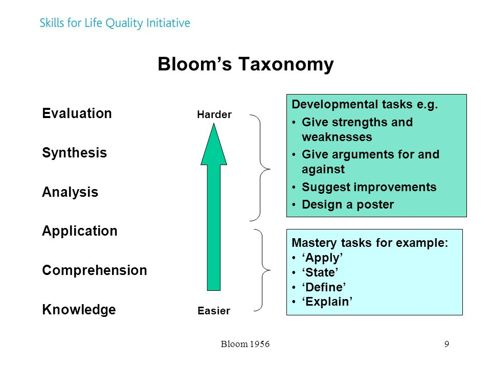 Bloom 19569 Bloom's Taxonomy Evaluation Harder Synthesis Analysis Application Comprehension Knowledge Easier Developmental tasks e.g.