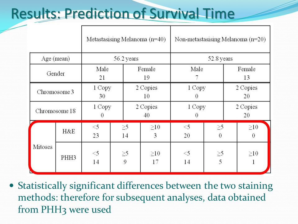 Results: Prediction of Survival Time Statistically significant differences between the two staining methods: therefore for subsequent analyses, data obtained from PHH3 were used