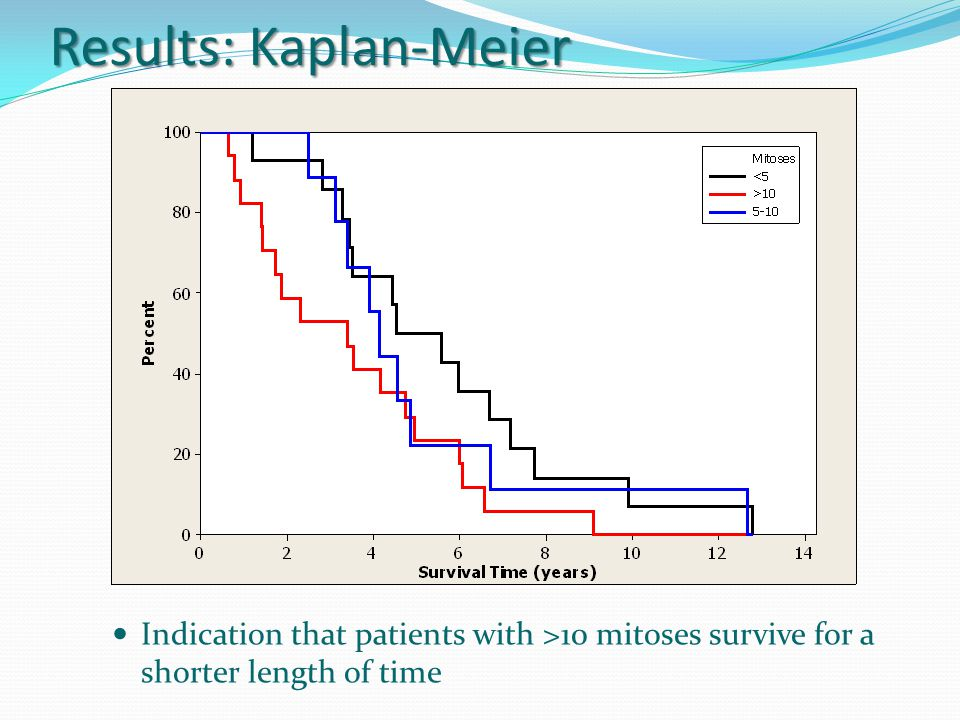 Results: Kaplan-Meier Indication that patients with >10 mitoses survive for a shorter length of time