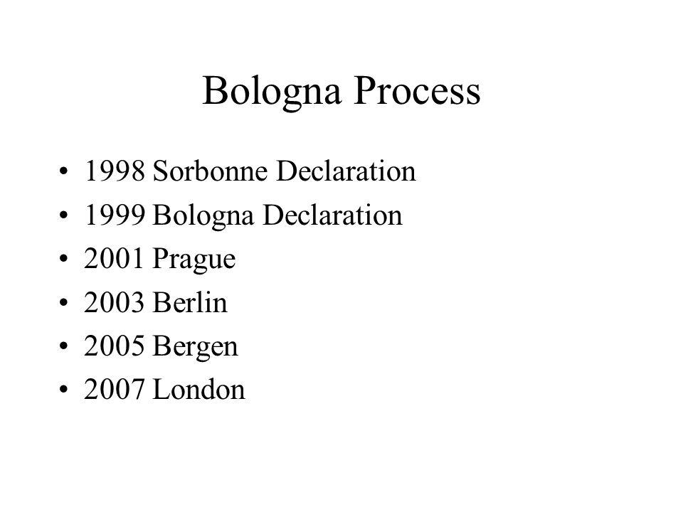 Bologna Process 1998 Sorbonne Declaration 1999 Bologna Declaration 2001 Prague 2003 Berlin 2005 Bergen 2007 London