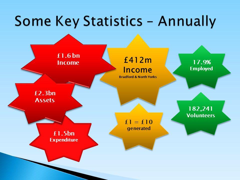£412m Income Bradford & North Yorks £412m Income Bradford & North Yorks 17.9% Employed 182,241 Volunteers £1.6 bn Income £1.6 bn Income £1.5bn Expenditure £2.3bn Assets £2.3bn Assets £1 = £10 generated