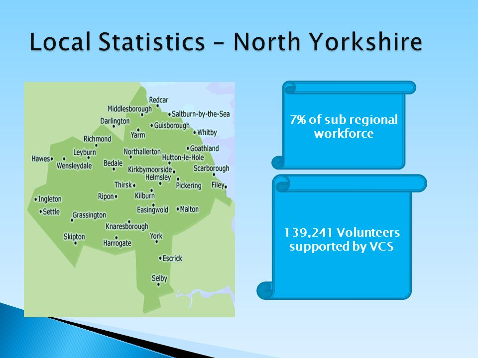7% of sub regional workforce 139,241 Volunteers supported by VCS