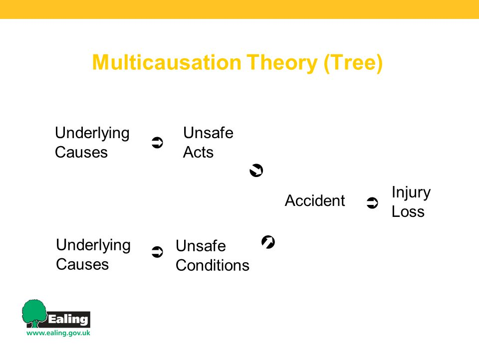 Multicausation Theory (Tree) Underlying Causes  Unsafe Acts  Accident  Injury Loss Underlying Causes  Unsafe Conditions 