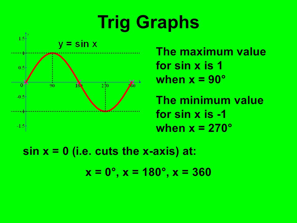 Trig Graphs The maximum value for sin x is 1 when x = 90° The minimum value for sin x is -1 when x = 270° sin x = 0 (i.e. cuts the x-axis) at: x = 0°,