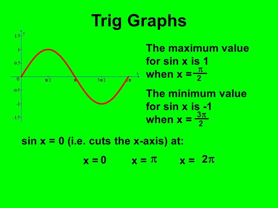 Trig Graphs The maximum value for sin x is 1 when x = The minimum value for sin x is -1 when x = sin x = 0 (i.e. cuts the x-axis) at: x = x = x = 33