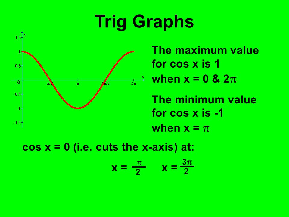 Trig Graphs The maximum value for cos x is 1 when x = 0 & 2  The minimum value for cos x is -1 when x =  cos x = 0 (i.e. cuts the x-axis) at: x = 