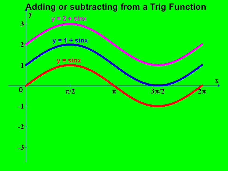 Adding or subtracting from a Trig Function