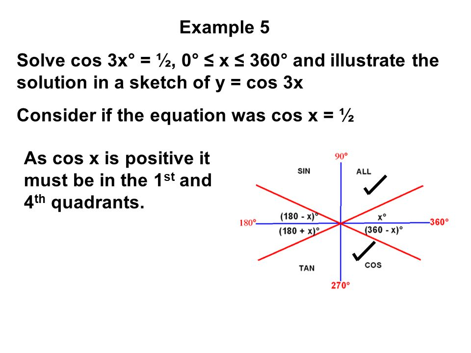 Solve cos 3x° = ½, 0° ≤ x ≤ 360° and illustrate the solution in a sketch of y = cos 3x Consider if the equation was cos x = ½ Example 5 As cos x is po