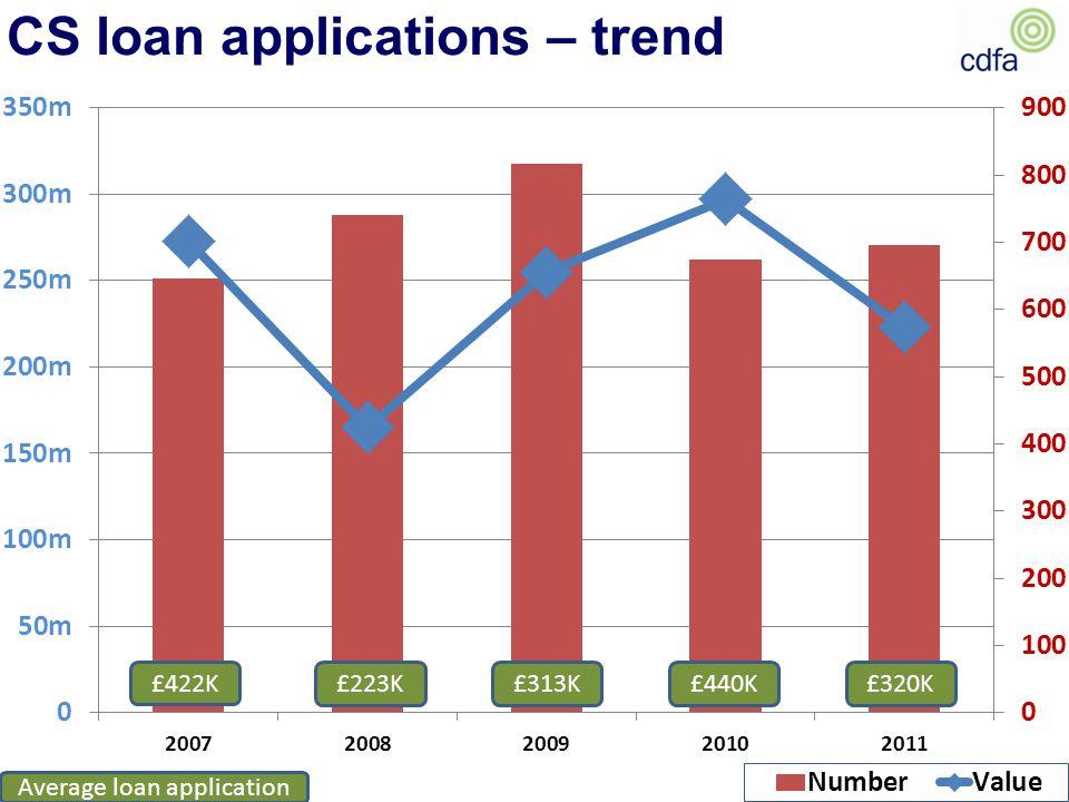 CS loan applications – trend £422K