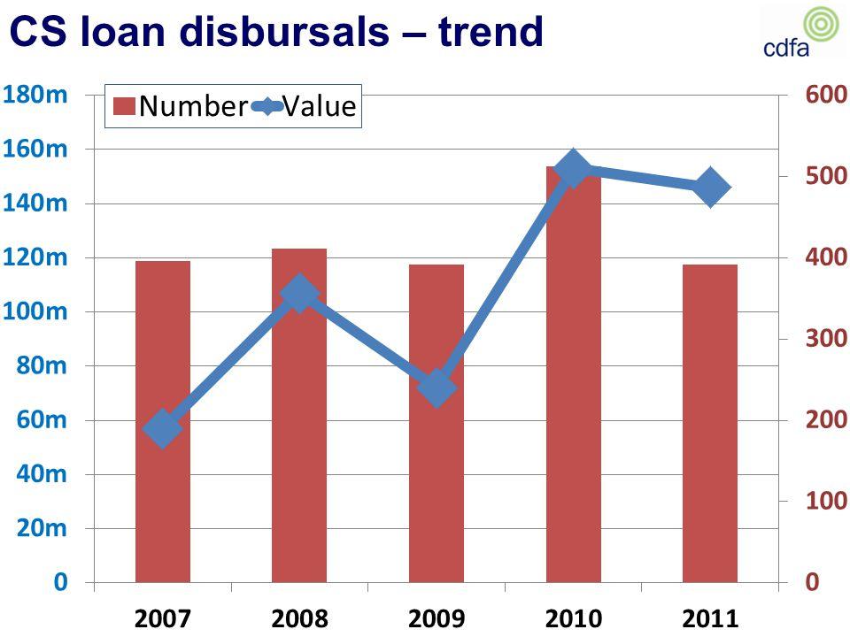 CS loan disbursals – trend