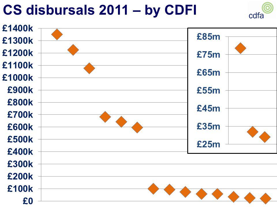 CS disbursals 2011 – by CDFI