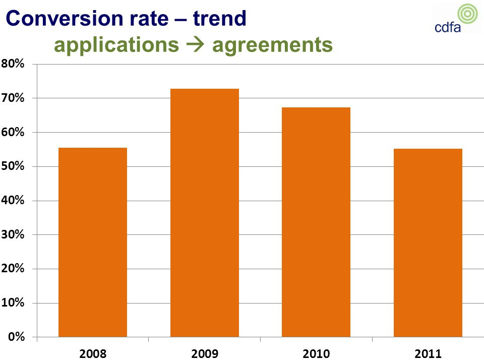 Conversion rate – trend applications  agreements