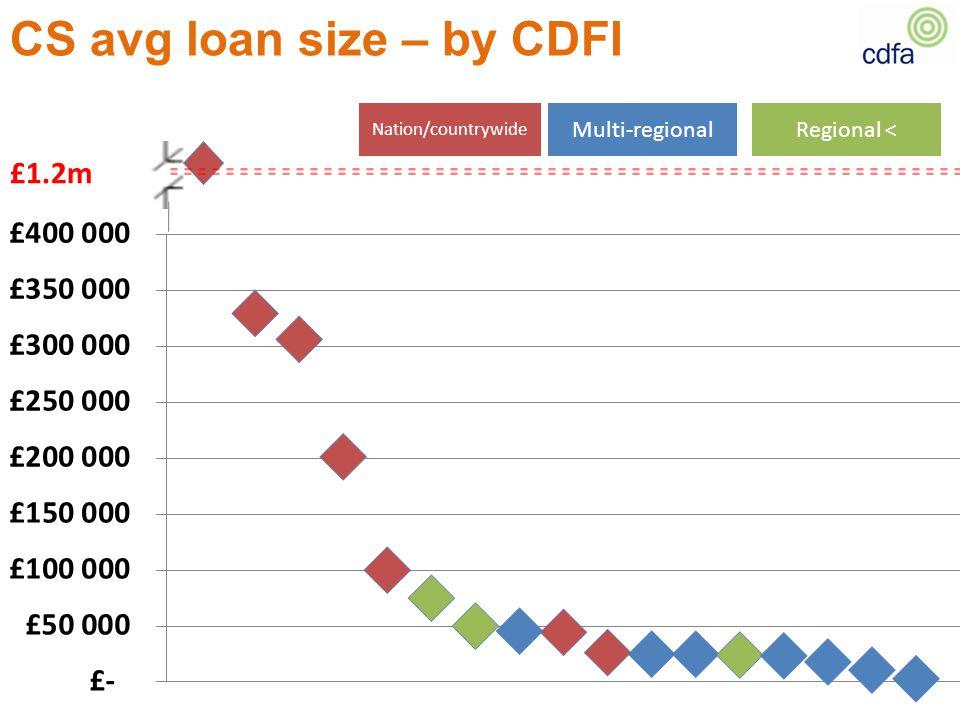 CS avg loan size – by CDFI £1.2m Regional <Multi-regional Nation/countrywide