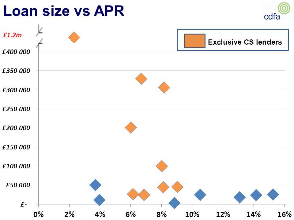Loan size vs APR Exclusive CS lenders