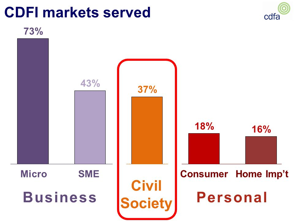 CDFI markets served MicroSME Civil Society ConsumerHome Imp't BusinessPersonal