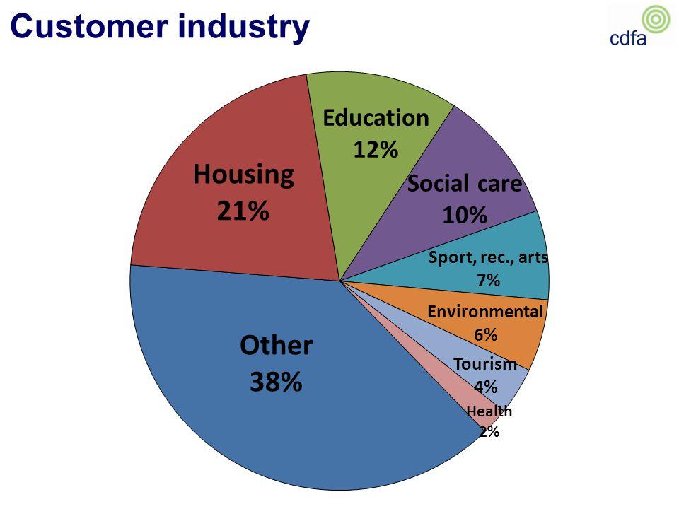 Customer industry