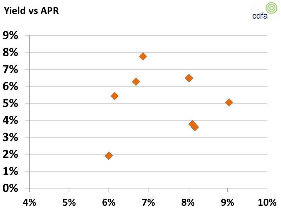 Yield vs APR
