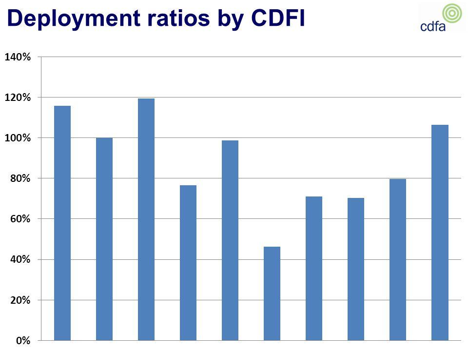 Deployment ratios by CDFI