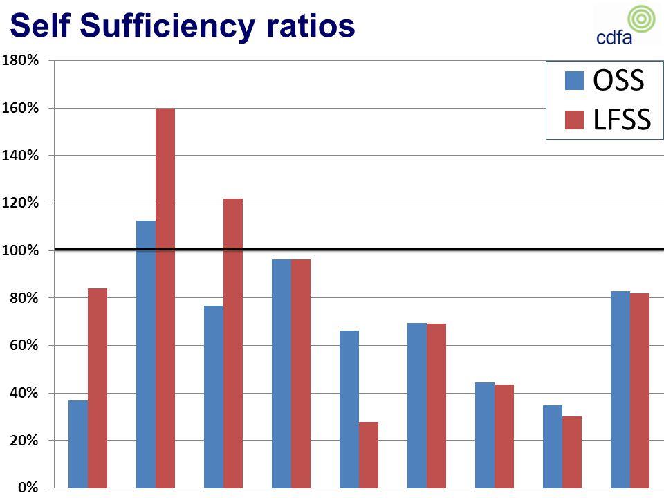 Self Sufficiency ratios