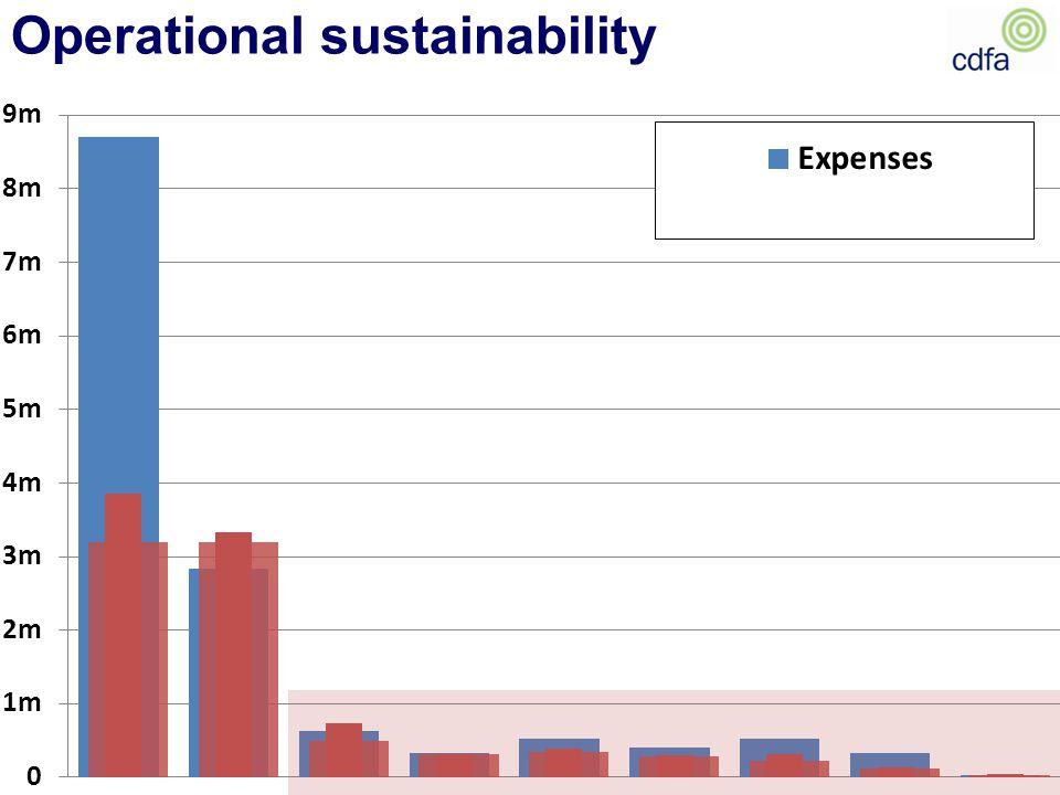 Operational sustainability