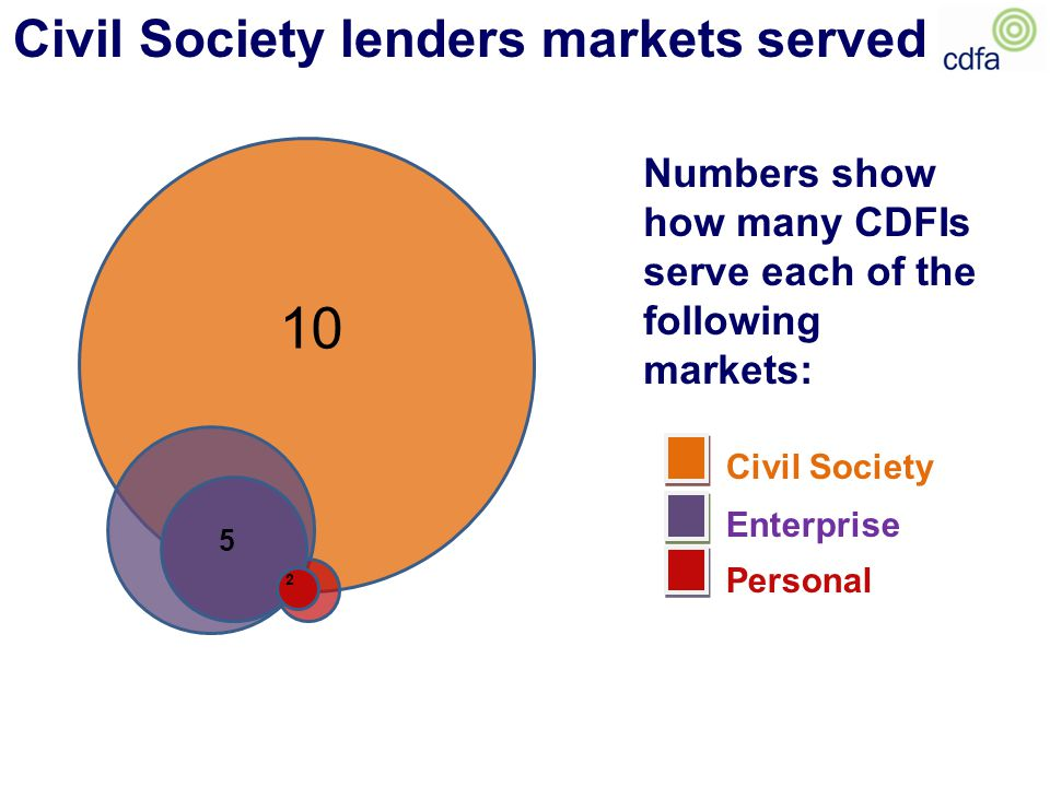 Civil Society lenders markets served Civil Society Enterprise Personal Numbers show how many CDFIs serve each of the following markets: 10 8 3 5 2