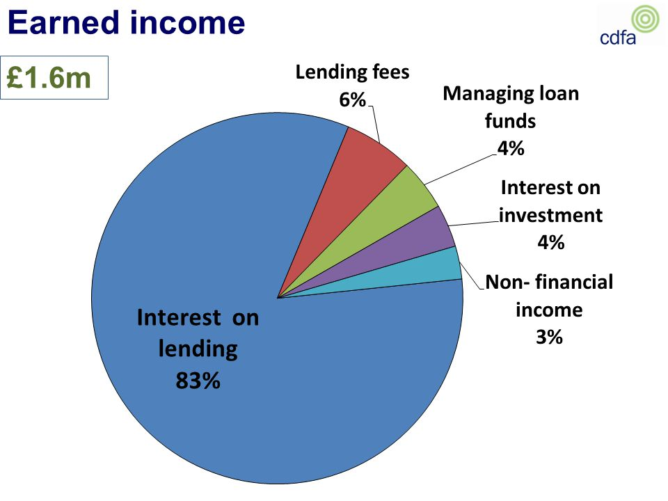 £1.6m Earned income