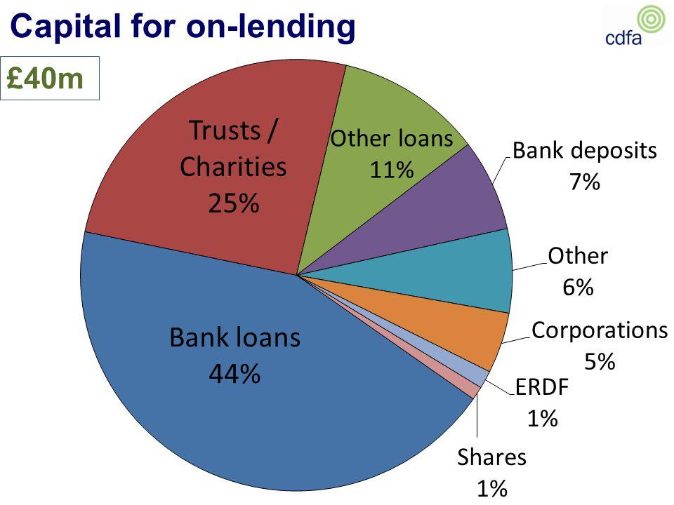 Capital for on-lending £40m
