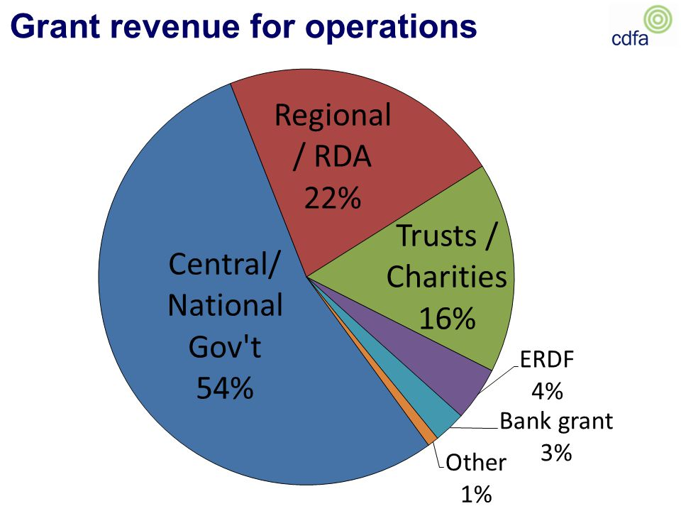 Grant revenue for operations