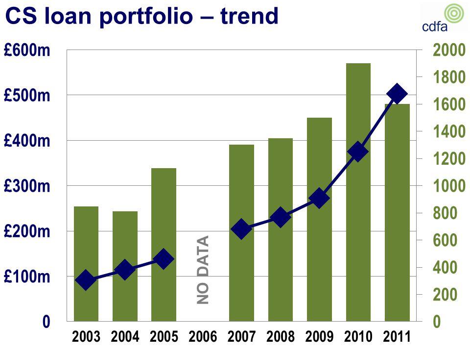 CS loan portfolio – trend NO DATA