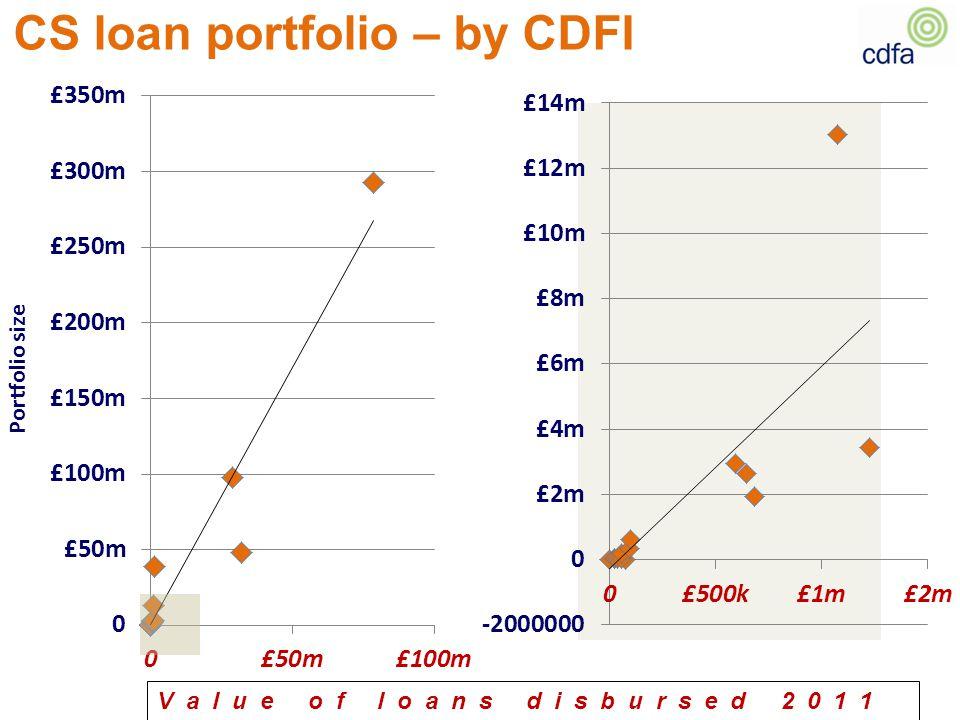 CS loan portfolio – by CDFI Value of loans disbursed 2011