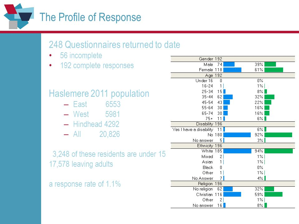 The Profile of Response 248 Questionnaires returned to date 56 incomplete 192 complete responses Haslemere 2011 population – East 6553 – West 5981 – H
