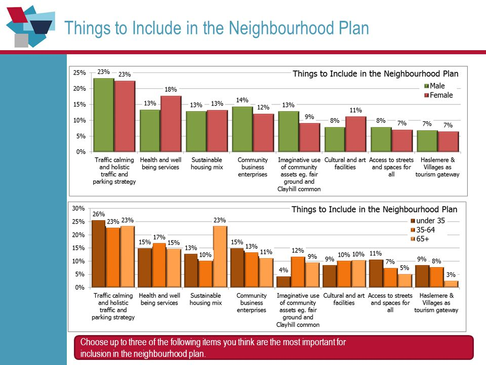 Things to Include in the Neighbourhood Plan Choose up to three of the following items you think are the most important for inclusion in the neighbourh
