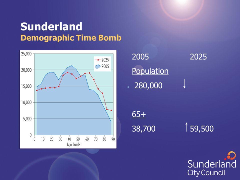 Sunderland Demographic Time Bomb 2005 2025 Population 280,000 65+ 38,700 59,500