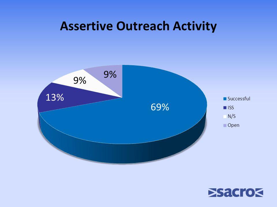 Assertive Outreach Activity