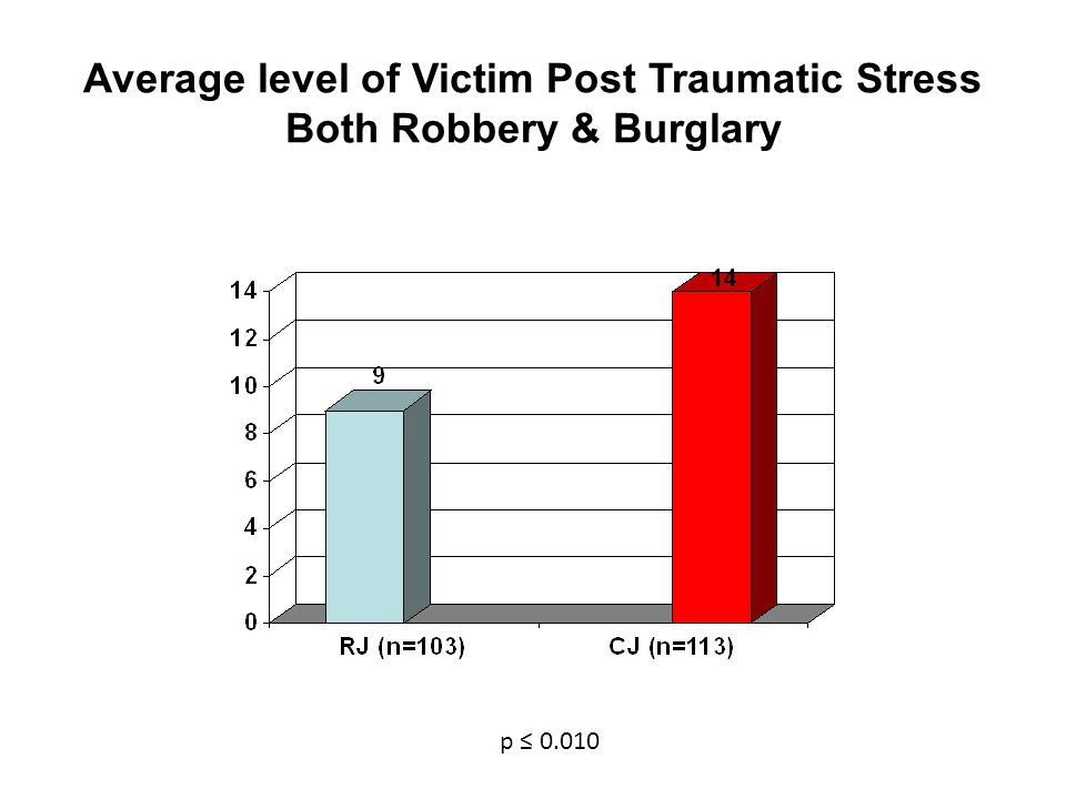 Average level of Victim Post Traumatic Stress Both Robbery & Burglary p ≤ 0.010