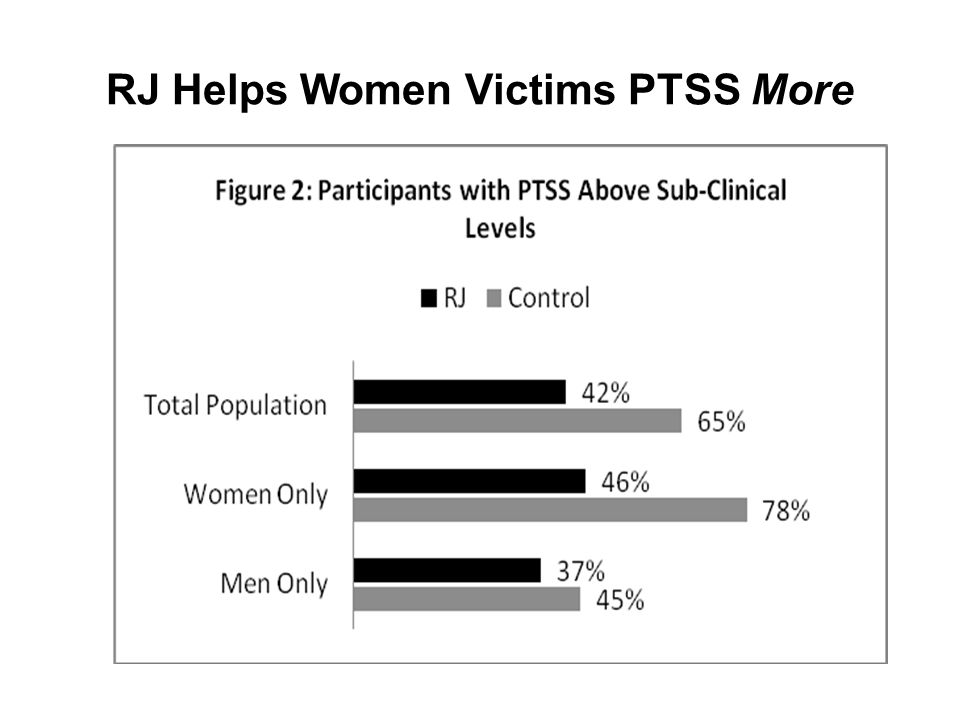 RJ Helps Women Victims PTSS More