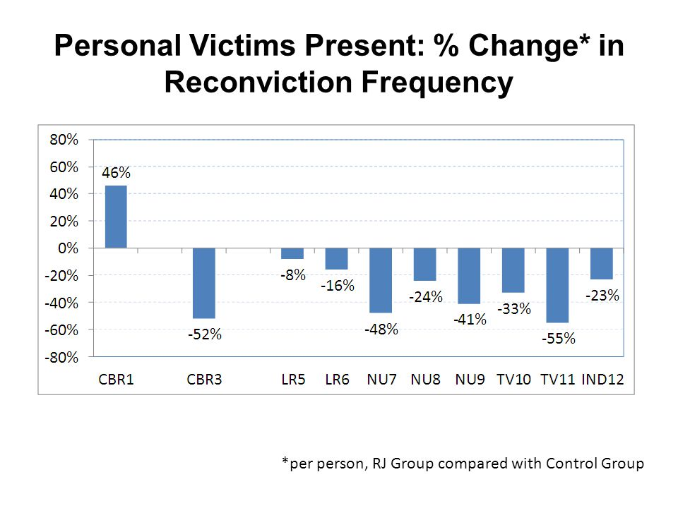 Personal Victims Present: % Change* in Reconviction Frequency *per person, RJ Group compared with Control Group