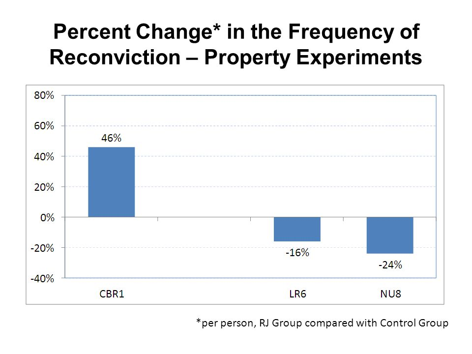 Percent Change* in the Frequency of Reconviction – Property Experiments *per person, RJ Group compared with Control Group