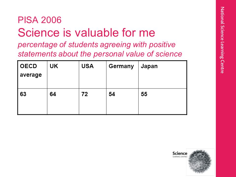PISA 2006 Science is valuable for me percentage of students agreeing with positive statements about the personal value of science OECD average UKUSAGermanyJapan 6364725455