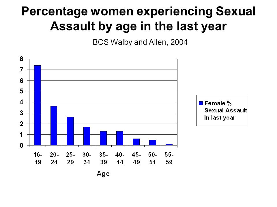 Percentage women experiencing Sexual Assault by age in the last year BCS Walby and Allen, 2004
