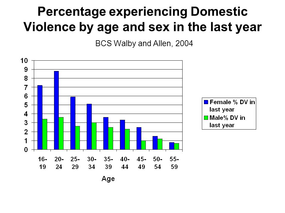 Percentage experiencing Domestic Violence by age and sex in the last year BCS Walby and Allen, 2004