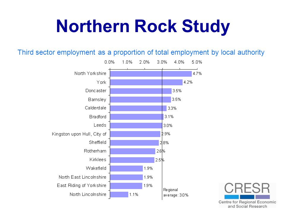 Northern Rock Study Proportion of the population who have given help at least once a month in the last year (2008)