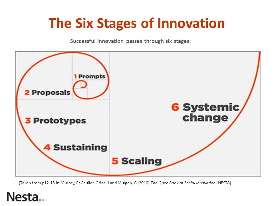 The Six Stages of Innovation Successful innovation passes through six stages: (Taken from p12-13 in Murray, R; Caulier-Grice, J and Mulgan, G (2010) The Open Book of Social Innovation.