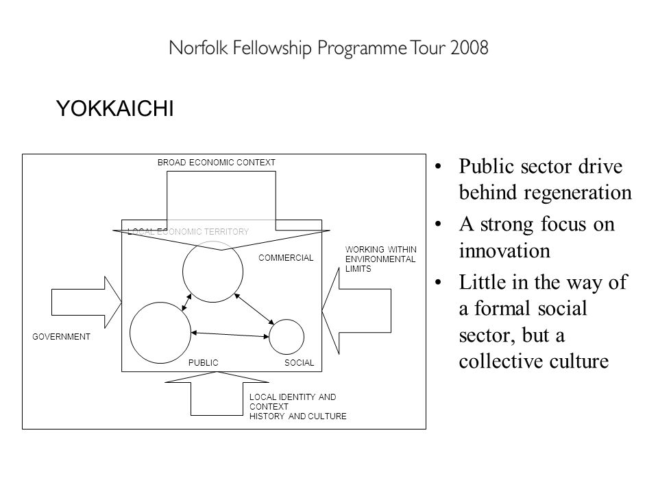 Public sector drive behind regeneration A strong focus on innovation Little in the way of a formal social sector, but a collective culture YOKKAICHI PUBLIC COMMERCIAL SOCIAL BROAD ECONOMIC CONTEXT GOVERNMENT WORKING WITHIN ENVIRONMENTAL LIMITS LOCAL ECONOMIC TERRITORY LOCAL IDENTITY AND CONTEXT HISTORY AND CULTURE