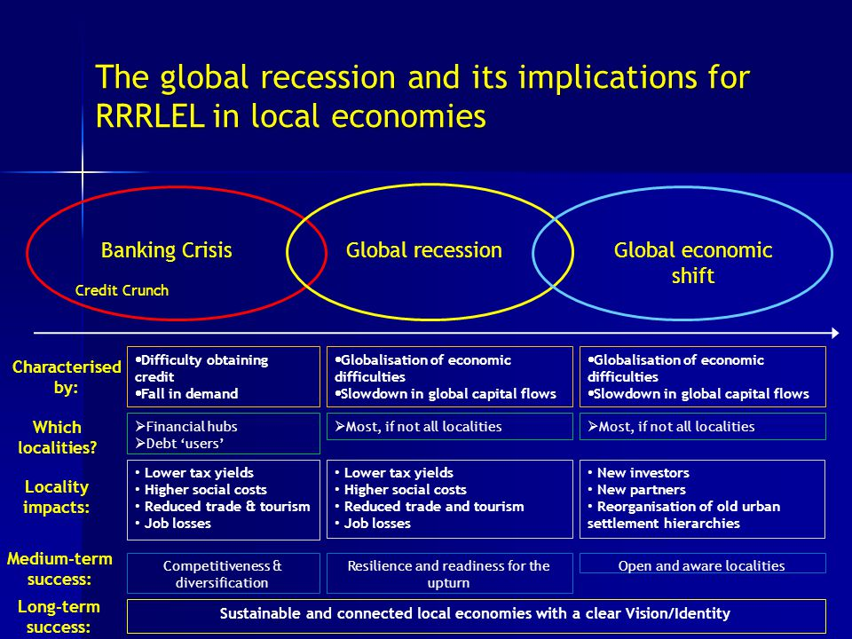 The global recession and its implications for RRRLEL in local economies Banking CrisisGlobal recessionGlobal economic shift Credit Crunch Characterised by: Which localities.