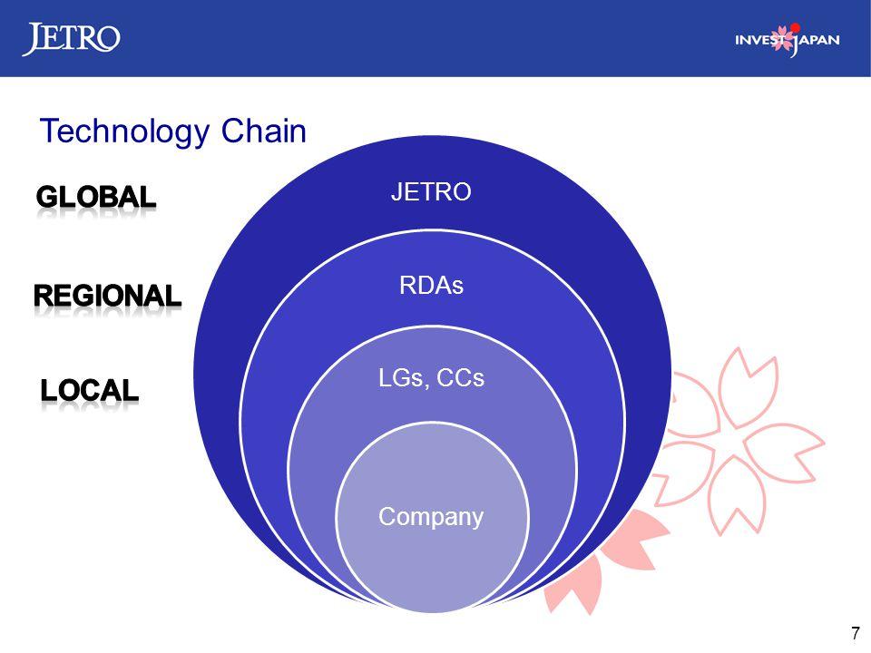 7 JETRO RDAs LGs, CCs Company Technology Chain