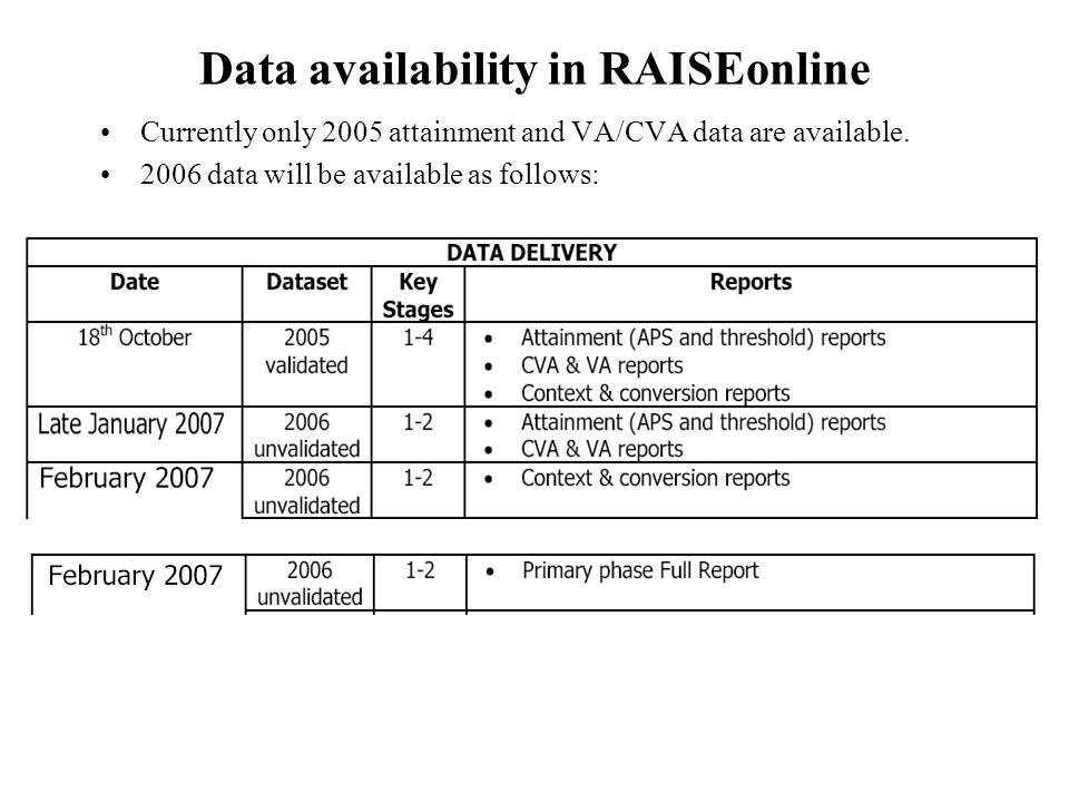 Data availability in RAISEonline Currently only 2005 attainment and VA/CVA data are available.